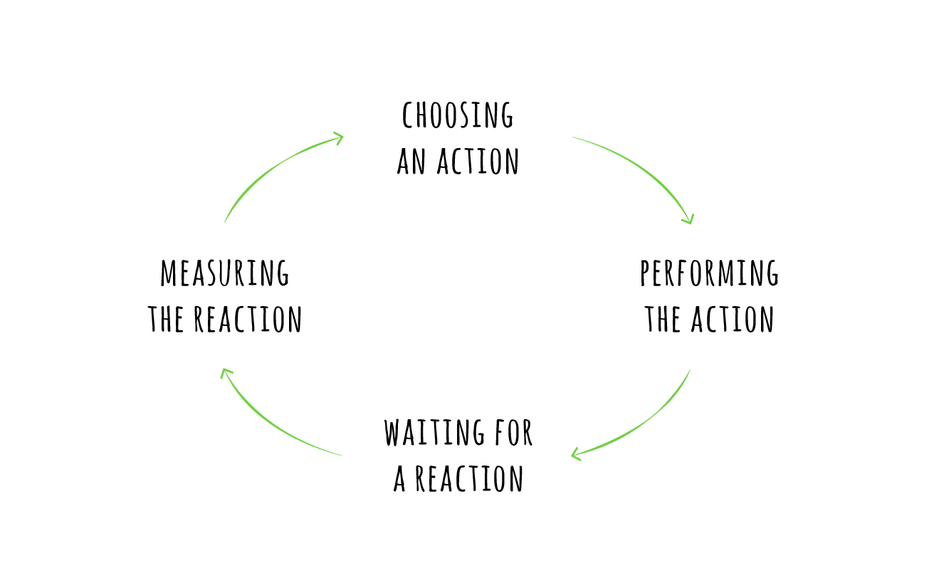 Diagram: choosing an action, then performing the action, then waiting for a reaction, then measuring the reaction